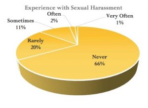 This pie chart shows the percentages of UWO students who feared sexual harassment. The chart was included with the Campus Climate Survey results.