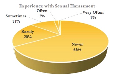 Campus Climate Survey results released to campus