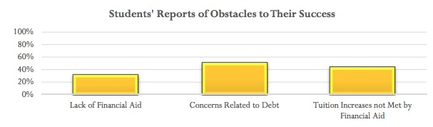 The above graph showcases financial concerns, an issue students encounter on campus. Debt is one of many problems highlighted in the Campus Climate Survey that UW Oshkosh conducted in spring 2016.