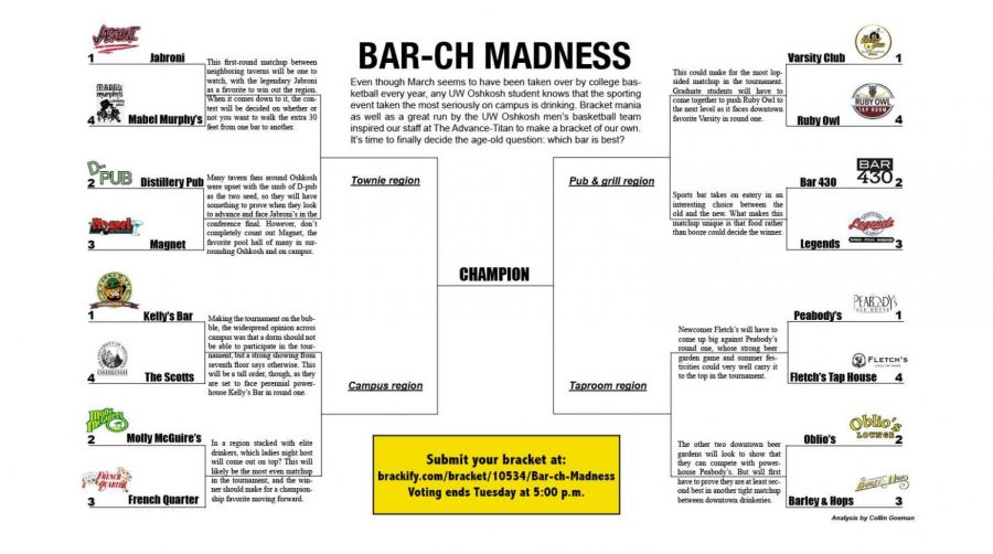Even though March seems to be taken over by college basketball every year, any UW Oshkosh student knows that the sporting event taken the most serious on campus is drinking. Bracket mania as well as a great run by the UW Oshkosh men's basketball team inspired our staff at the Advance-Titan to make a bracket of our own. It's time to finally decide the age-old question: which bar is best? Dive/Townie 1 Jabroni vs. 4 Mabel Murphy's This first round matchup between neighboring taverns will be one to watch, with the heavyweight Jabroni as a favorite to win out the region. When it comes down to it, the contest will be decided on whether or not you want to walk the extra 30 feet from one bar to another. 3 Magnet VS 2 Distillery Pub Many tavern fans around Oshkosh were upset with the snub of D-pub as the two seed, so they will have something to prove when they look to advance and face Jabroni's in the conference final. However, don't completely count out Magnet, the favorite pool hall of many on campus and surrounding Oshkosh. Campus/ place to get faced 3 French VS 2 Molly's In a region stacked with elite drinkers, which lady's night host will come out on top? This will likely be the most even matchup in the tournament, and the winner should make for a championship favorite moving forward. 4 Scott Hall's VS 1 Kelly's Making the tournament on the bubble, the widespread opinion across campus felt that a dorm should not be able to participate in the tournament, but a strong showing from seventh floor says otherwise. This will be a tall order, though, as they are set to face perennial powerhouse Kelly's Bar in round one. Pub & Grill 1 Varsity VS 4 Ruby Owl This could make for the most lopsided matchup in the tournament. Graduate students will have to come together to push Ruby Owl to the next level as they face downtown favorite Varsity in round one. 3 Legends VS 2 Bar 430 Sports bar takes on eatery in an interesting choice between the old and the new. What makes this matchup u