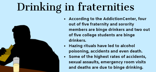 Drinking in Fraternities info box: According to the AddictionCenter, four out of five fraternity and sorority members are binge drinkers and two out of five college students are binge drinkers. Hazing rituals have led to alcohol poisoning, accidents and even death. Some of the highest rates of accidents, sexual assaults, emergency room visits and deaths are due to binge drinking.
