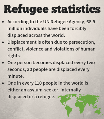 Refugee statistics According to the UN Refugee Agency, 68.5 million individuals have been forcibly displaced across the world. Displacement is often due to persecution, conflict, violence and violations of human rights. One person becomes displaced every two seconds, 30 people are displaced every minute. One in every 110 people in the world is either an asylum-seeker, internally displaced or a refugee.