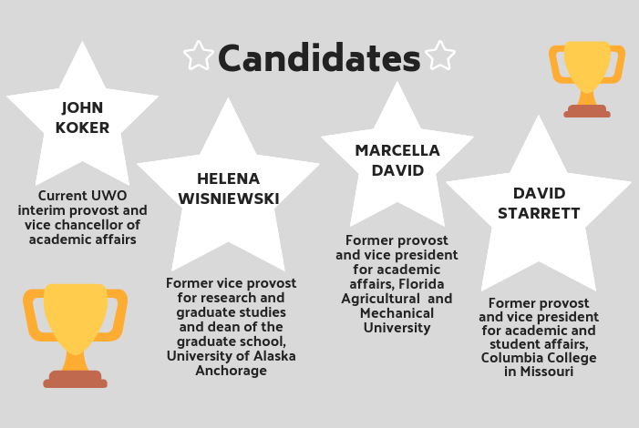 Candidates%3A+JOHN+KOKER+Current+UWO+interim+provost+and+vice+chancellor+of+academic+affairs+HELENA+WISNIEWSKI+Former+vice+provost+for+research+and+graduate+studies+and+dean+of+the+graduate+school%2C+University+of+Alaska+Anchorage+MARCELLA+DAVID+Former+provost+and+vice+president+for+academic+affairs%2C+Florida+Agricultural+and+Mechanical+University+DAVID+STARRETT+Former+provost+and+vice+president+for+academic+and+student+affairs%2C+Columbia+College+in+Missouri