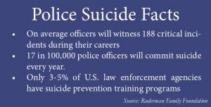 Police Suicide Facts: On average officers will witness 188 critical incidents during their careers 17 in 100,000 police officers will commit suicide every year. Only 3-5% of U.S. law enforcement agencies have suicide prevention training programs. Source: Ruderman Family Foundation