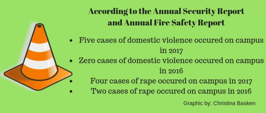 According+to+the+Annual+Security+Report+and+Annual+Fire+Safety+Report%3A+-Five+cases+of+domestic+violence+occured+on+campus+in+2017+-Zero+cases+of+domestic+violence+occured+on+campus+in+2016+-Four+cases+of+rape+occured+on+campus+in+2017+-Two+cases+of+rape+occured+on+campus+in+2016