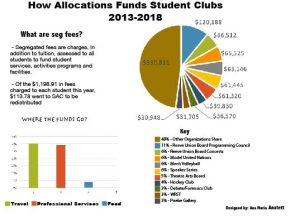 10 student orgs receive over half of SAC funding