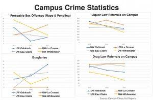 Security reports compare burglaries, sex offenses at UW schools
