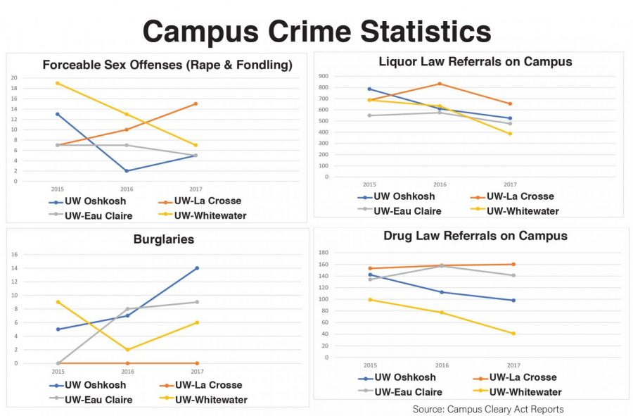 This+graphic+compares+the+rape+and+fondling+statistics%2C+drug+use+statistics%2C+alcohol+use+statistics+and+robbery+statistics+between+four+different+UW+schools.+