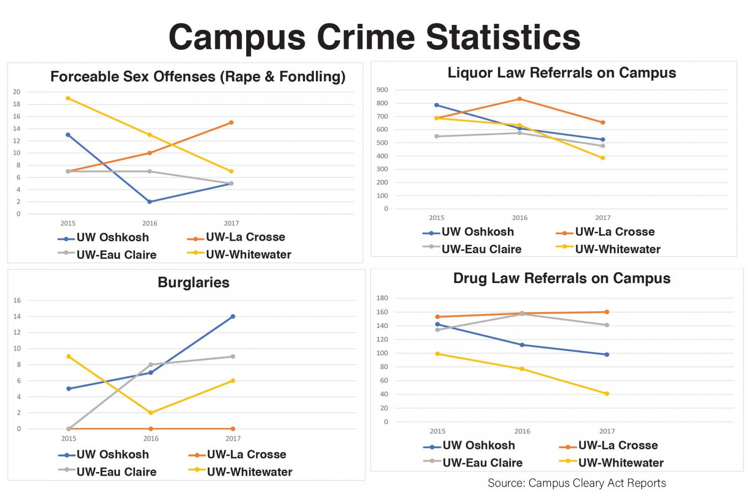 This graphic compares the rape and fondling statistics, drug use statistics, alcohol use statistics and robbery statistics between four different UW schools.