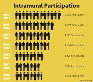 Intramurals by the numbers