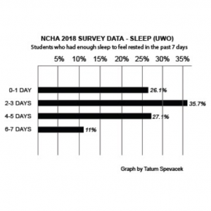Sleep insufficiency may cause harm to college students