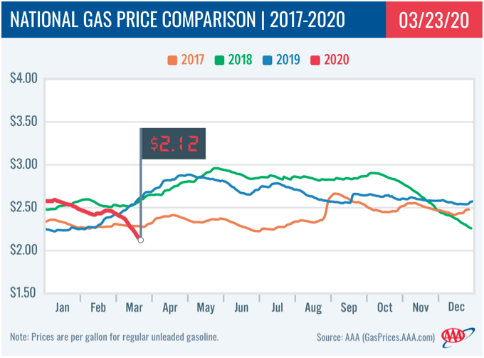Gas prices continue to plummet, Wisconsin sees the largest drop
