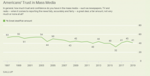 Public trust in media decreases