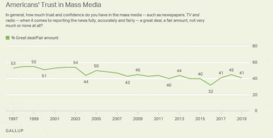 Public trust in media decreases
