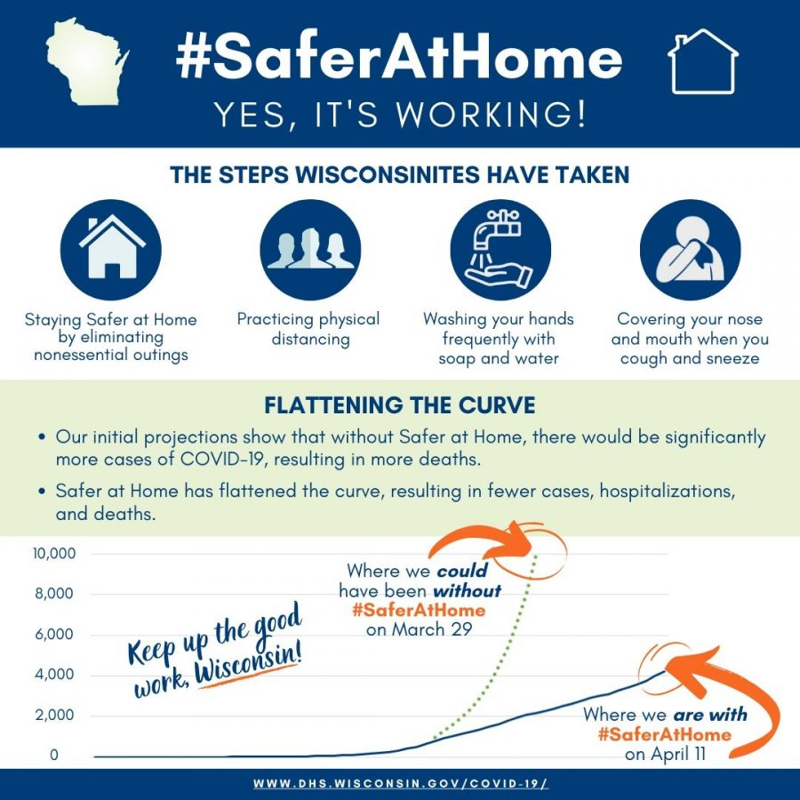 Safer at Home is working; curve is beginning to flatten