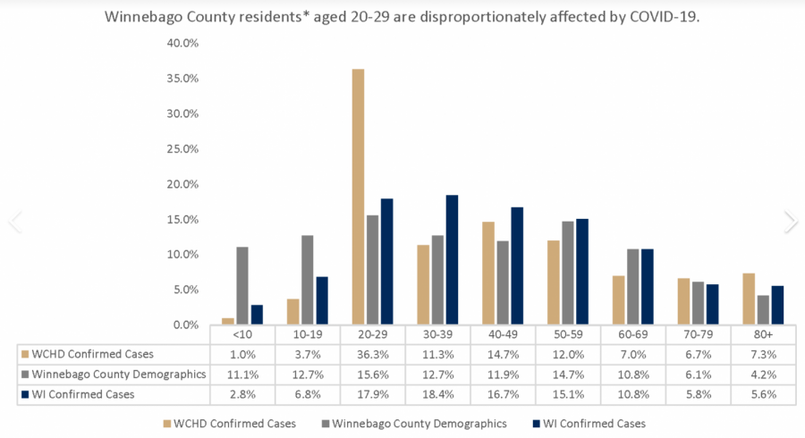 20-29 year old population see largest jump in Winnebago County COVID-19 cases
