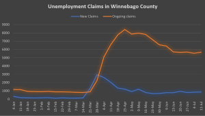 Winnebago County unemployment numbers, explained