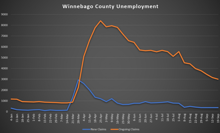Winnebago County regains jobs lost in pandemic, skills shortage threatens recovery