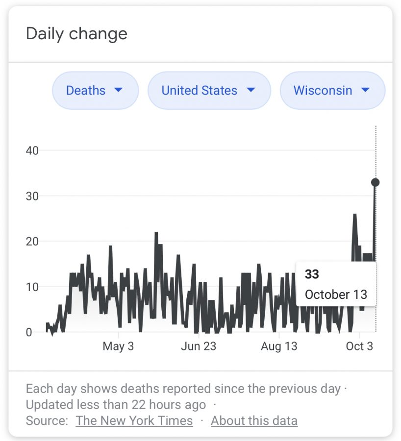 Wisconsin COVID-19 deaths are at an all time high.