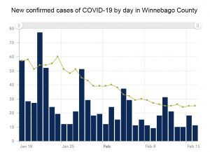 Courtesy of Winnebago County Health Department COVID-19 dashboard