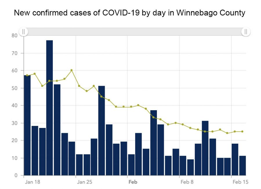 Courtesy+of+Winnebago+County+Health+Department+COVID-19+dashboard