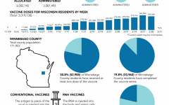 Wisconsin leading in immunization race