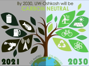 Graphic by Mallory Knight The newly formed Climate Action Committee is planning on how to get the UWO campus to carbon neutral by 2030. To reach this, aggressive changes need to happen all over campus, and fast.